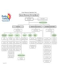 Hr Organizational Chart Sample Human Resources Organization Sample Chart Free Download