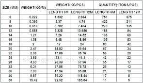 Rebar Area Chart Reinforcing Steel Weights Goodquinoa Co