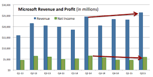 Microsoft Profit 2015 Microsoft Reports 26 5b In Revenue Up 8 But Irs Audit And