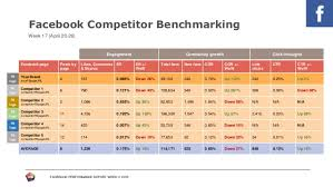 Monthly Performance Report Format Facebook Performance Report Template