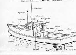 similiar wiring an old boat keywords old mobile engine diagram boat old wiring diagrams for car or