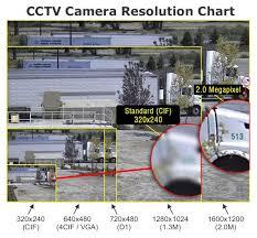 Ip Digital Cctv Vs Analogue Camera Image Comparison Cctv