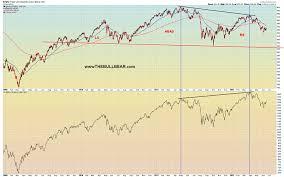 Value Line Geometric Index Predicts Major Stock Market Top