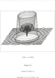this phenomenon was discovered by m pinsky for the spherical fourier inversion on 3d euclidean space