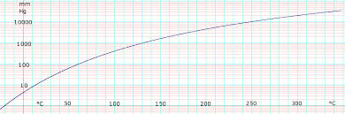 Tetrachloroethylene Data Page Wikipedia