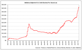 The U S Debt Owed By Each American Throughout History The