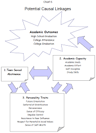 Teenage sexual abstinence and academic achievement