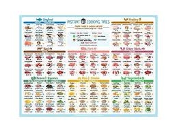 Instant Pot Cooking Times Chart Best Improved Version Instant Cooking Times Cheat Sheet Larger Magnet 11quotx8quot Blue More Food 100 Bigger Text To Read For Instant Pot Pressure