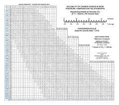 Co2 Pressure Temperature Chart Psi Part 6000 Co Piercing Device