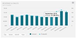 Custom Chart Tooltips Bi Blog Data Visualization