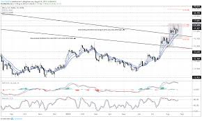 Silver Price Rally Eyes Next Leg Up As Long Term Bottoming