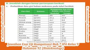 We did not find results for: Jawaban Pg Uji Kompetensi Bab 8 Ipa Kelas 9 Halaman 150 152 Youtube