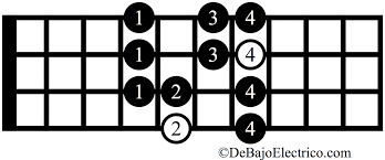 Guitar Scale Finger Chart