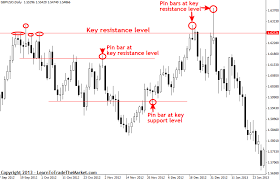 Horizontal Line Stock Chart Horizontal Lines 101 Trading