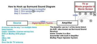wiring diagram for surround sound system wiring how to hook up surround sound all about home electronics on wiring diagram for surround sound