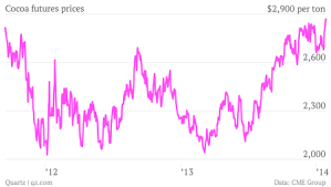 Chocolate Prices Chart Your Dark Chocolate Addiction Is Driving Up The Price Of