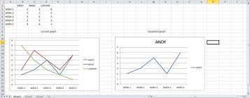 Single Line Chart In Excel How To View Only A Single Line From Multiple Line Chart