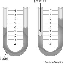 manometer chemistry. word of the day manometer chemistry