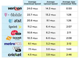 Verizon Nabs Another Speed Crown As Low Cost Carriers Lag