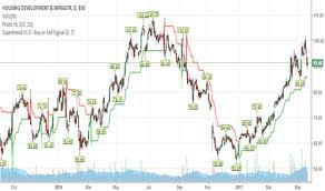 Hdil Stock Price And Chart Bse Hdil Tradingview