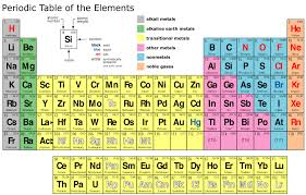 NEW ALIEN PERIODIC TABLE WORKSHEET CHEMISTRY | Periodic
