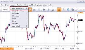 Free Forex Charts Use The Forex Economic Calendar On Your Charts With This