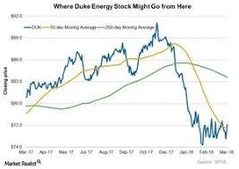 Where Duke Energy Stock Might Go From Here Market Realist