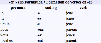 french er verbs conjugating regular er verbs this is one of the most common