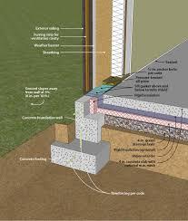 Exterior Wall Waterproofing Model Property