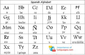 Phonetic alphabet in a sentence and translation of phonetic alphabet in spanish dictionary with the central thread of the piece is a text, in four languages (german, french, spanish and english). Spanish Alphabet Letters Letter