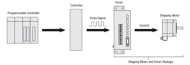 stepper motors drivers and controllers stepper motor system