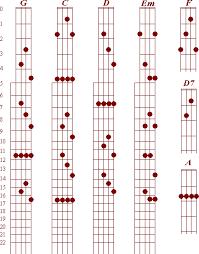 Create Banjo Chord Diagrams - Circuit Connection Diagram •