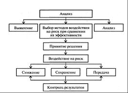 Реферат Разработка и реализация управленческих решений в условиях  Разработка и реализация управленческих решений в условиях неопределенности и риска