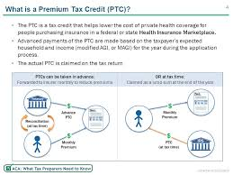 what is a premium tax credit ptc