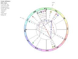Robin Williams The Astrology Of Crisis Lua Astrology