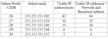 Ip Address And Subnet Mask Chart What Is Vlsm Explained With Examples