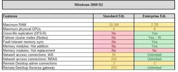 Windows Server 2008 R2 Versions Comparison Chart What Is The Main Difference Between Windows Server 2008