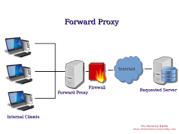 What Is A Server What Is A Proxy Server And How Does It Work The Security Buddy