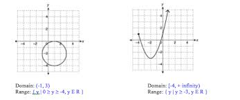 Range And Domain Algebra Precalculus State The Domain And Range Of The Following