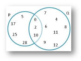Venn Diagram Sets Worksheet Worksheet On Union And Intersection Using Venn Diagram Operations