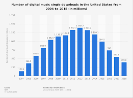 Number Of Digital Music Single Downloads In The U S 2018