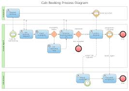 example of a process flow diagram the wiring diagram process flowchart draw process flow diagrams by starting wiring diagram