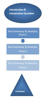 critical analysis essay conclusion academic writing critical analysis essays