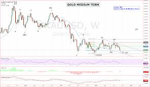 Gold Elliott Wave Charts Dollar And Gold Elliott Wave Projection Kitco Commentary