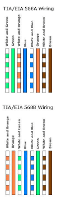 usb wire color code and the four wires inside usb wiring cable basic computer networking cat 5 cabling standard