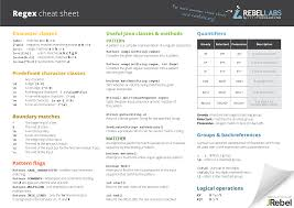 the java regex cheat sheet
