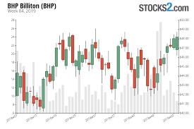 Bhp Stock Buy Or Sell Bhp