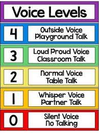 Voice Level Chart Voice Levels Poster Voice Levels