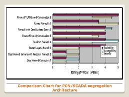 Ppt Firewall Deployment For Scada Pcn Powerpoint