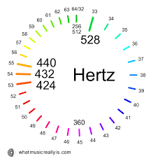 Music Hertz Chart The Sacred Sounds Scale Harmonizing 432 528 424 And 440